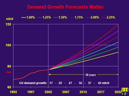 Graph: Oil Demand Growth Forecasts Matter
