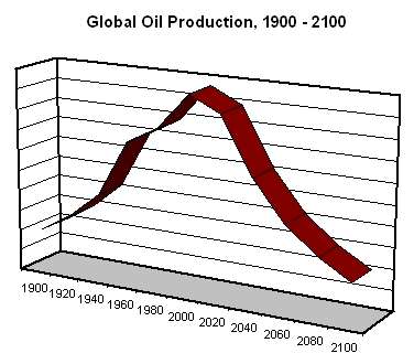 Chart: Global Oil Production, 1900 - 2100