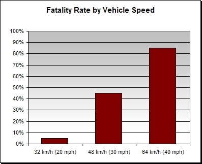 Fatality Rate by Vehicle Speed (Source: Killing Speed and Saving Lives, UK Department of Transport, 1997)