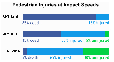 Pedestrian Injuries at Impact Speeds (Image Credit: U.K. Department of Transportation, 1987. Killing Speed and Saving Lives, London, UK DOT.)