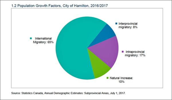 The City of Hamilton's population growth is approximately 1% per year. In 2016-2017, almost two-thirds of that was attributable to immigrants, who numbered about 3700. Source: A Demographic Profile of Immigrants in Hamilton, Hamilton Immigration Partnership Council, March, 2019.
