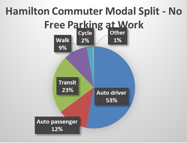Chart: Hamilton commuter mode split with no free parking at work