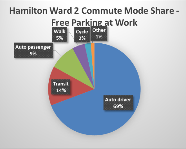 Chart: Hamilton Ward 2 commuter split with free parking at work