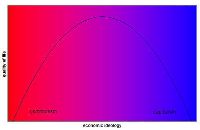 Quality of Life vs. Economic Ideology