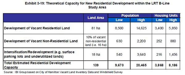 Theoretical Capacity for New Residential Development Within the LRT B-Line Corridor (Source: IBI Group based on City of Hamilton Vacant Land Inventory Data and Windshield Survey)