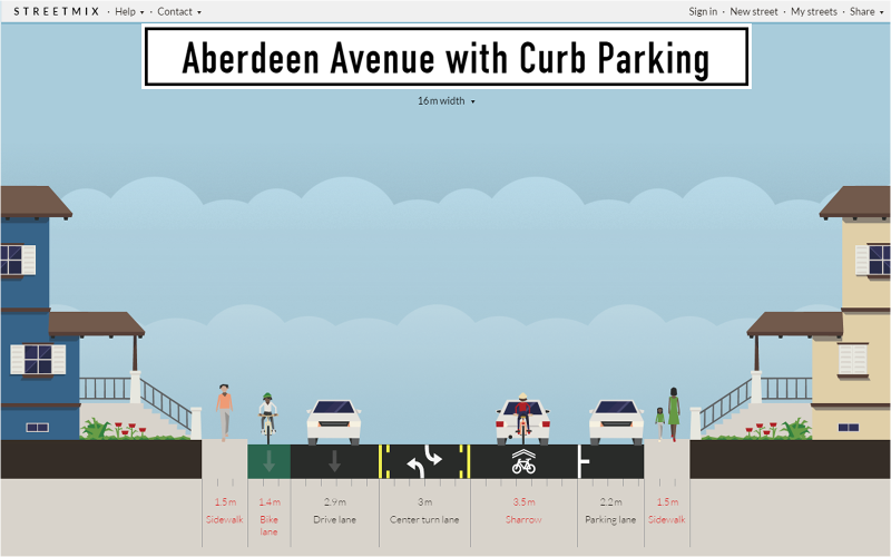 Streetmix: Aberdeen Avenue with curbside parking, bike lane and sharrow lane