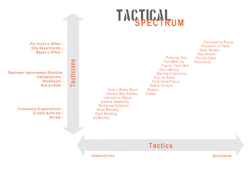 Tactical Spectrum