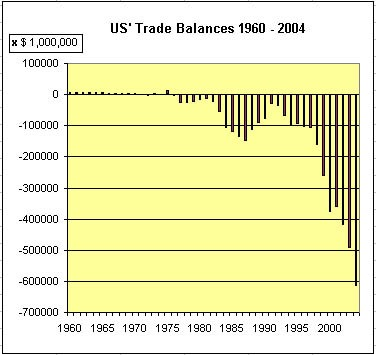 Graphic of Trade Balances 1960 - 2004, made with data from http://www.census.gov/foreign-trade/statistics/historical/gands.txt