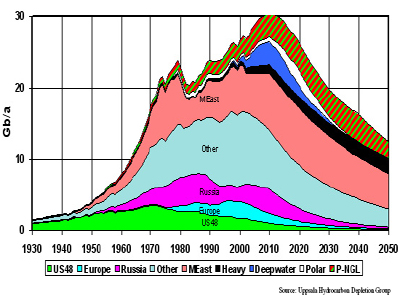 World Peak of Liquid Hydrocarbon Production by Source