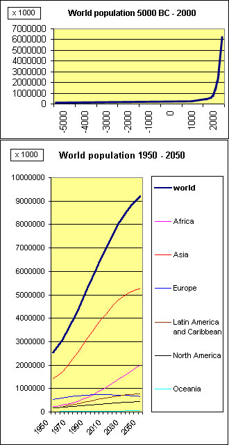 World Population, 5000 BCE - 2000 CE