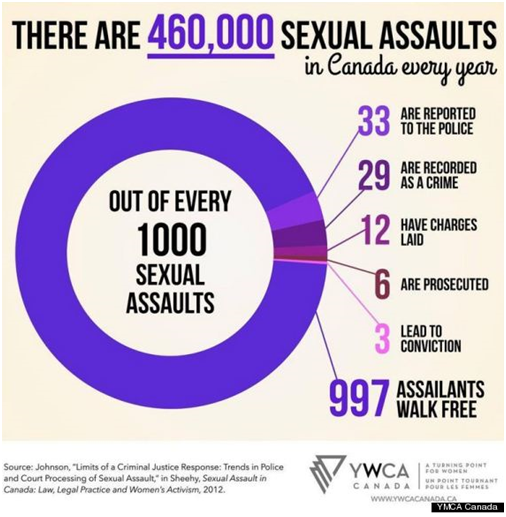 460,000 Sexual Assaults a Year in Canada (Image Credit: YWCA Canada)